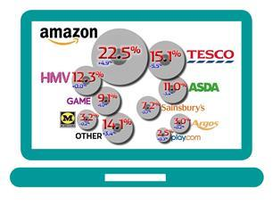 Entertainment market share in the 12 weeks to September 28, according to Kantar figures.